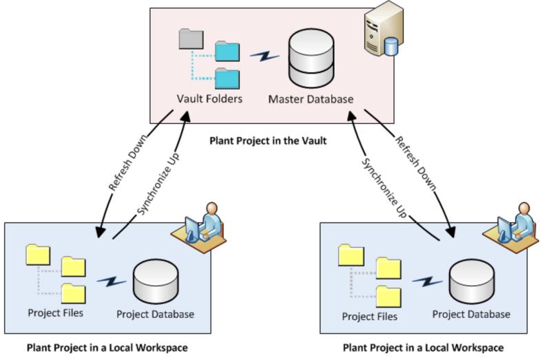 Plant-Vault1
