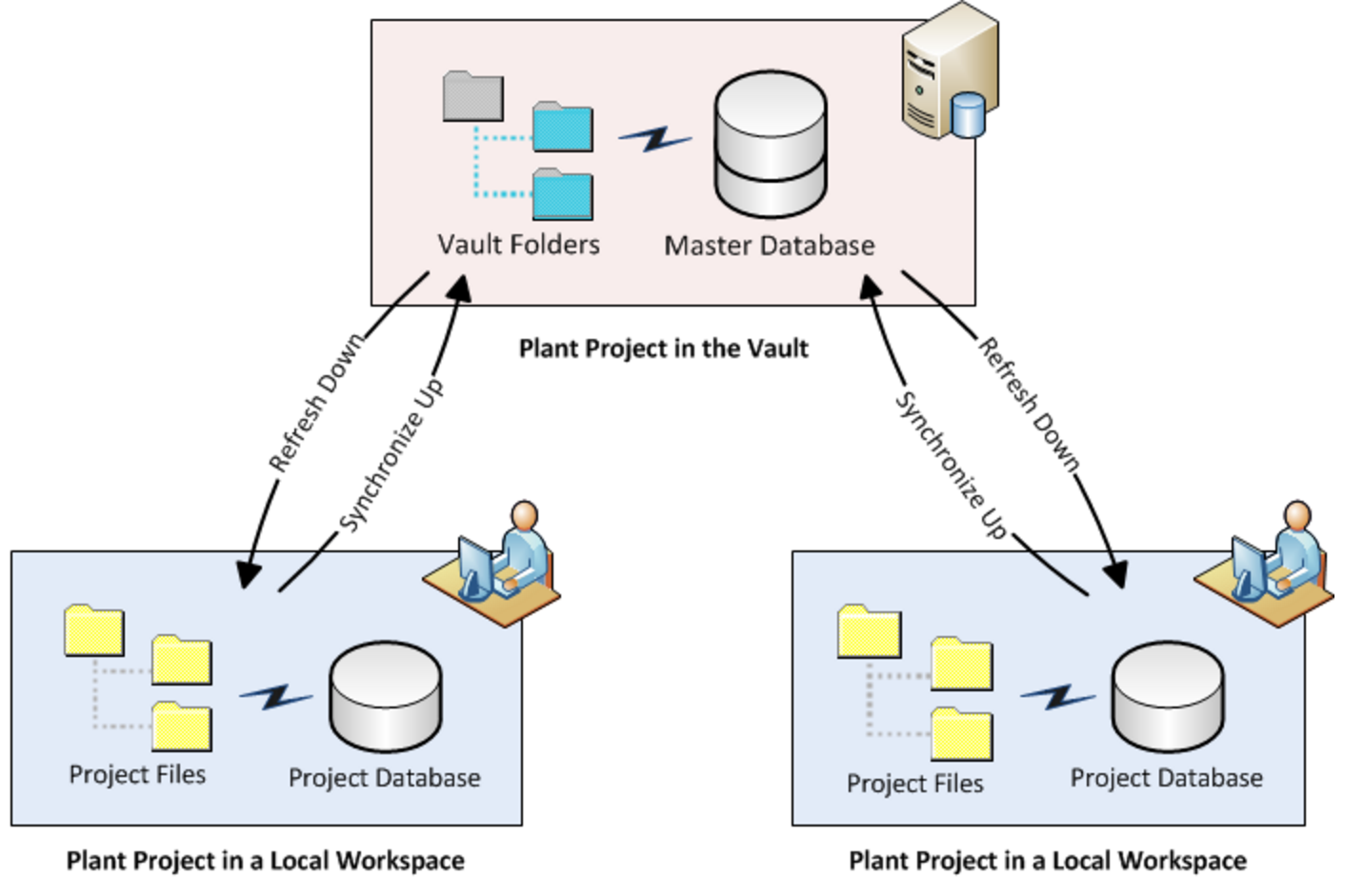 in the pipes what can vault offer to your team the plant help documentation about autodesk vault page offers these examples