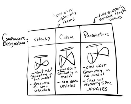 Componentdesignation chart